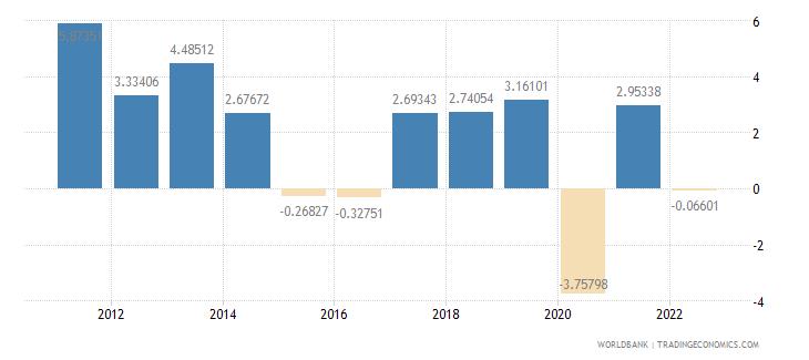 kazakhstan gdp per capita growth annual percent wb data