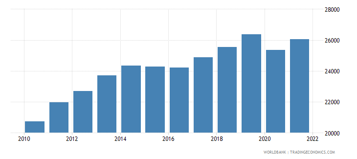 kazakhstan gdp per capita ppp constant 2005 international dollar wb data