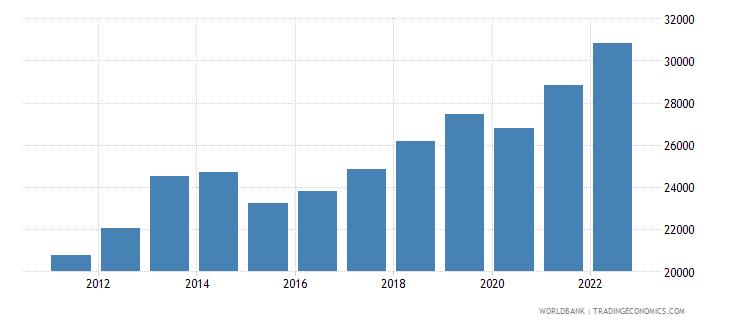 kazakhstan gdp per capita ppp us dollar wb data