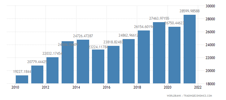 kazakhstan gdp per capita ppp us dollar wb data