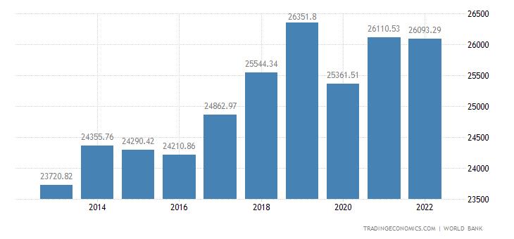 Kazakhstan GDP per capita PPP