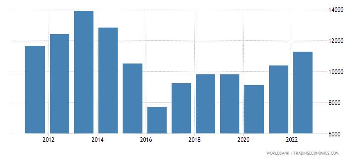 kazakhstan gdp per capita us dollar wb data