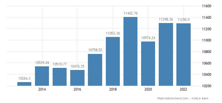 Kazakhstan GDP per capita