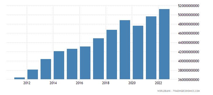kazakhstan gdp ppp constant 2005 international dollar wb data
