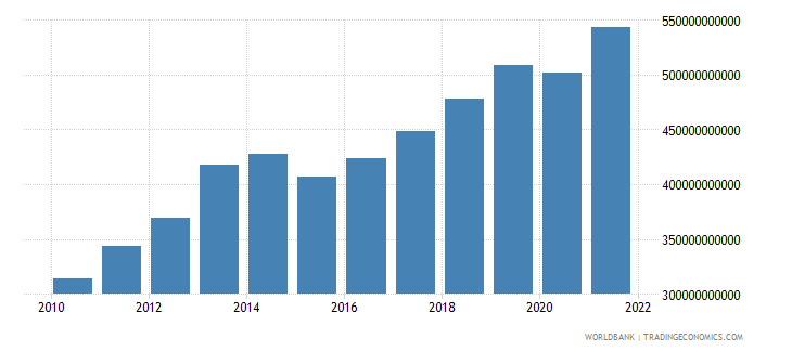 kazakhstan gdp ppp us dollar wb data