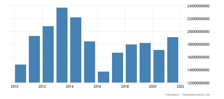 kazakhstan gdp us dollar wb data