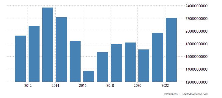 kazakhstan gdp us dollar wb data