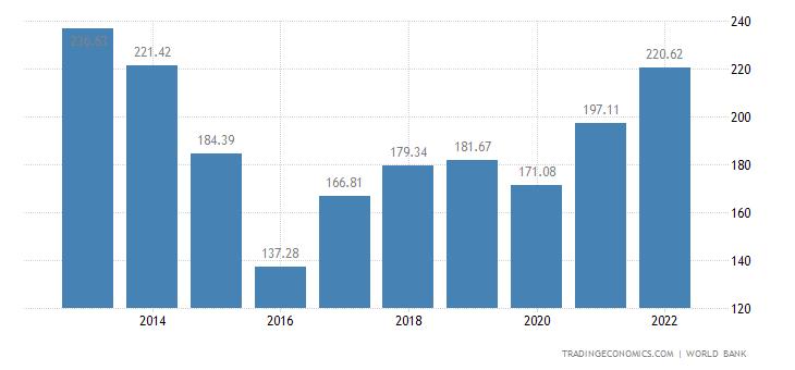 Kazakhstan GDP