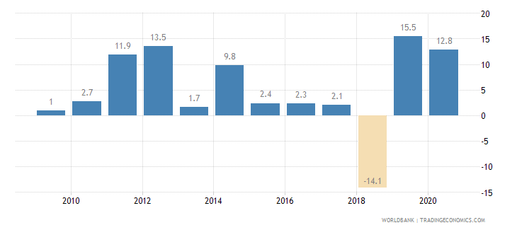 kazakhstan general government final consumption expenditure annual percent growth wb data