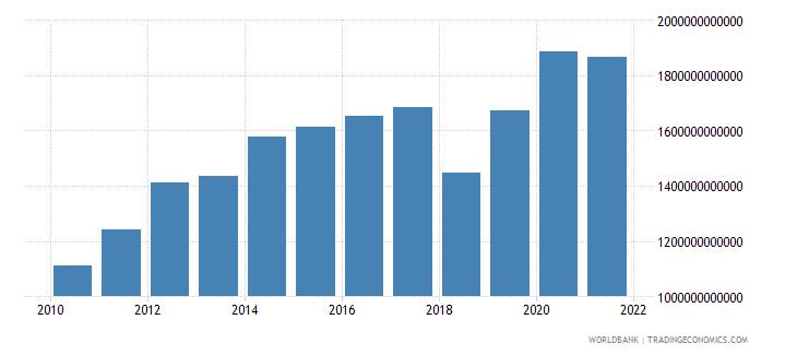 kazakhstan general government final consumption expenditure constant lcu wb data
