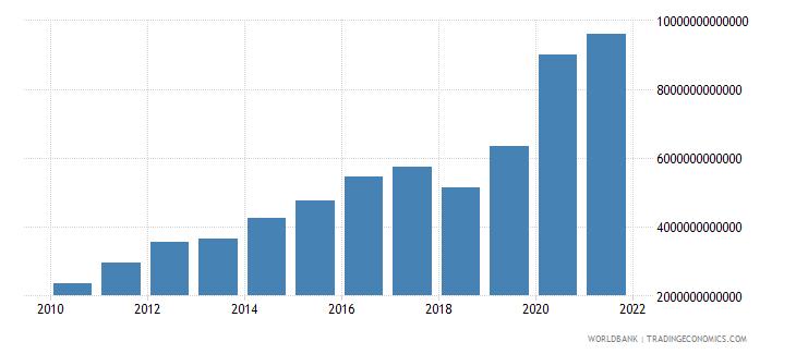 kazakhstan general government final consumption expenditure current lcu wb data