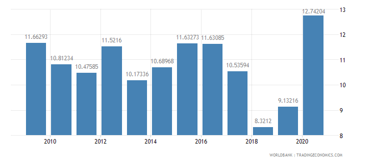 kazakhstan general government final consumption expenditure percent of gdp wb data
