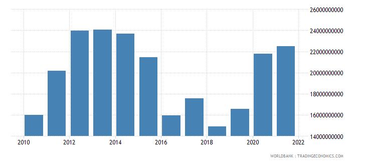 kazakhstan general government final consumption expenditure us dollar wb data