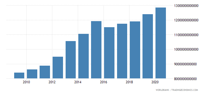 kazakhstan gni constant lcu wb data