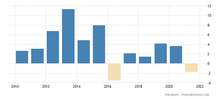 kazakhstan gni growth annual percent wb data