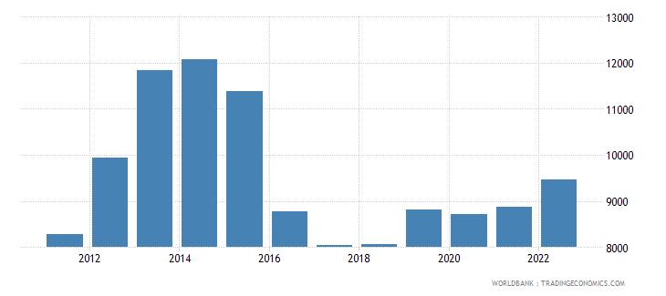 kazakhstan gni per capita atlas method us dollar wb data