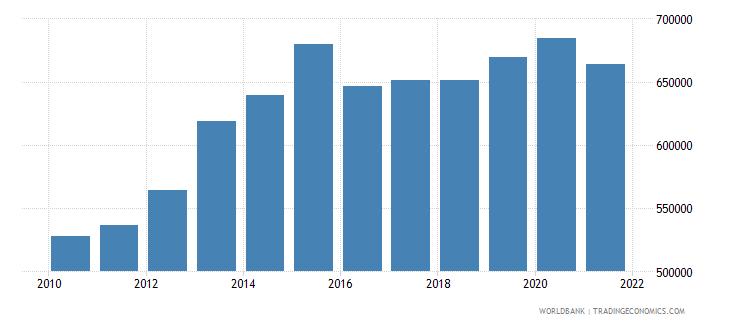kazakhstan gni per capita constant lcu wb data
