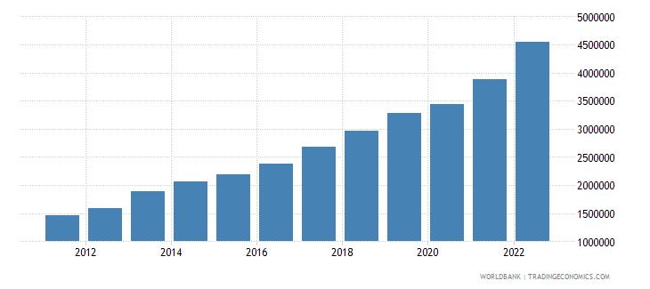 kazakhstan gni per capita current lcu wb data