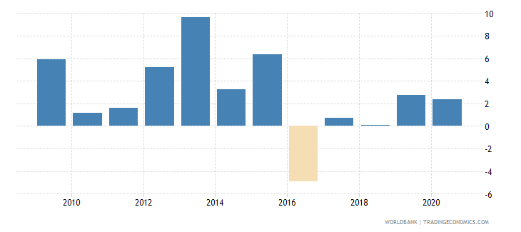 kazakhstan gni per capita growth annual percent wb data