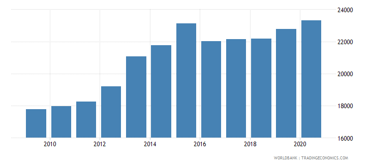 kazakhstan gni per capita ppp constant 2011 international $ wb data
