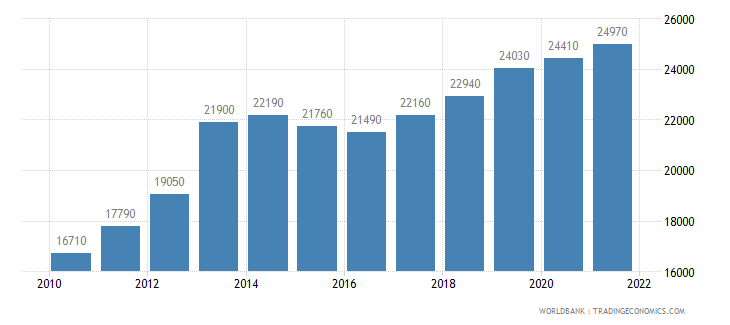 kazakhstan gni per capita ppp us dollar wb data