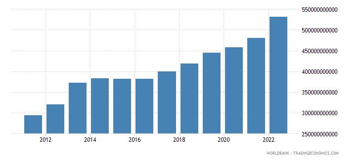 kazakhstan gni ppp us dollar wb data