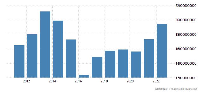 kazakhstan gni us dollar wb data