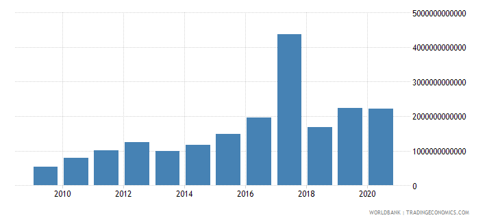 kazakhstan goods and services expense current lcu wb data