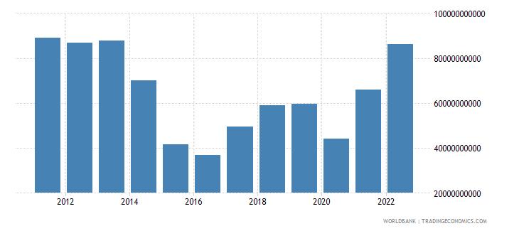 kazakhstan goods exports bop us dollar wb data