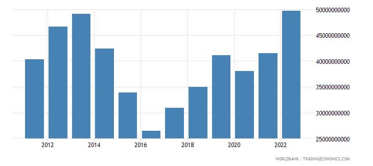 kazakhstan goods imports bop us dollar wb data