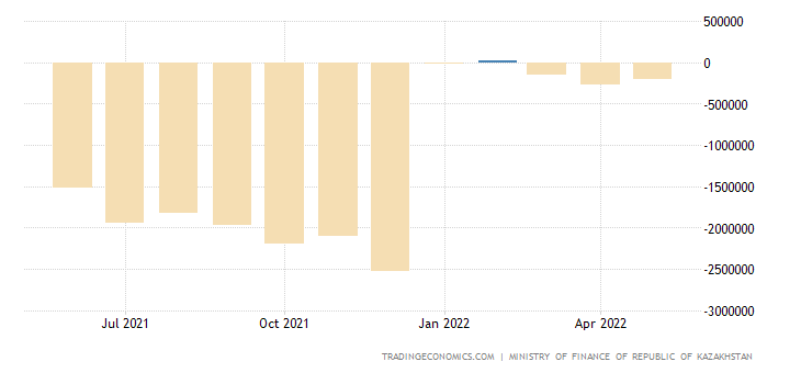 kazakhstan-government-budget-value.png?s