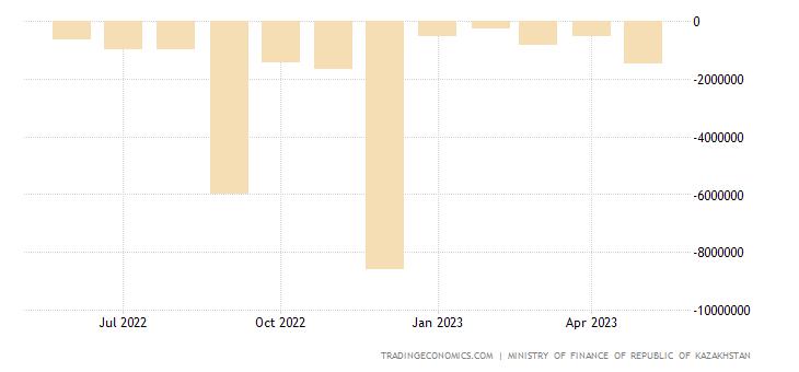 Kazakhstan Cumulative Government Budget Value