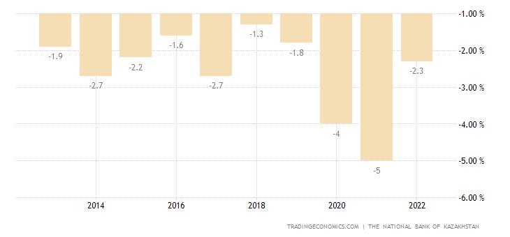 Kazakhstan Government Budget