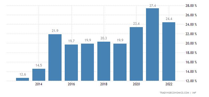 Kazakhstan Government Debt to GDP