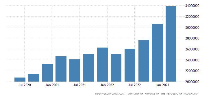Kazakhstan Government Debt