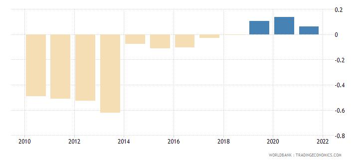 kazakhstan government effectiveness estimate wb data