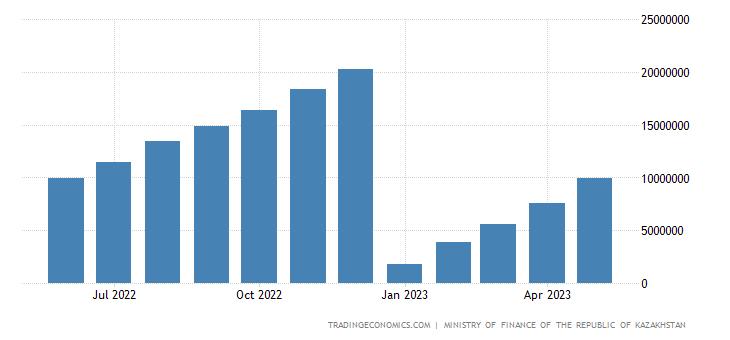 Kazakhstan Cumulative Government Revenues