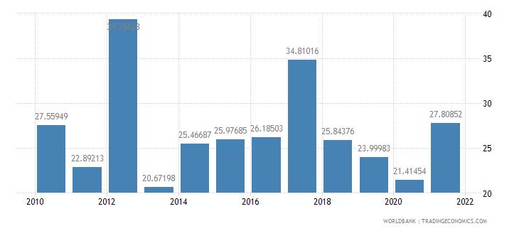 kazakhstan grants and other revenue percent of revenue wb data
