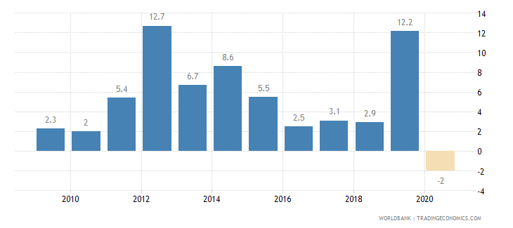 kazakhstan gross capital formation annual percent growth wb data
