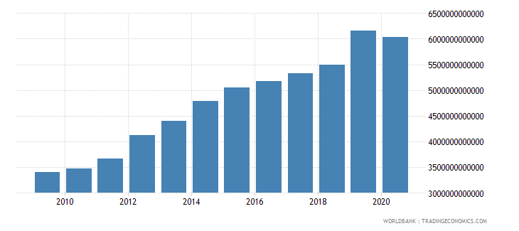 kazakhstan gross capital formation constant lcu wb data