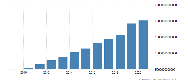 kazakhstan gross capital formation current lcu wb data