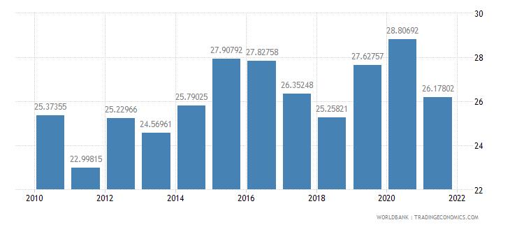 kazakhstan gross capital formation percent of gdp wb data