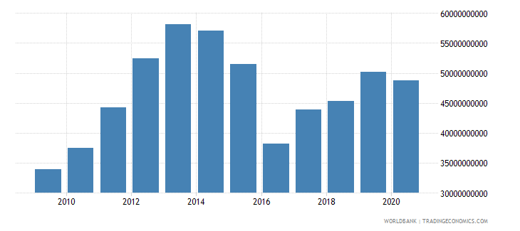 kazakhstan gross capital formation us dollar wb data