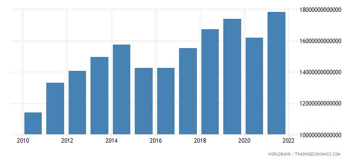 kazakhstan gross domestic income constant lcu wb data