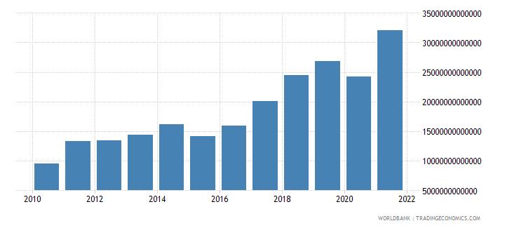 kazakhstan gross domestic savings current lcu wb data