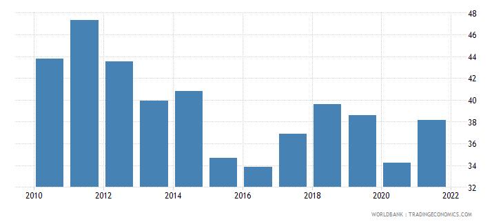 kazakhstan gross domestic savings percent of gdp wb data