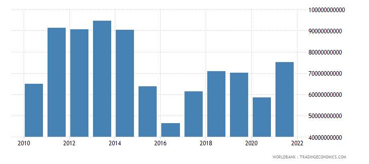 kazakhstan gross domestic savings us dollar wb data