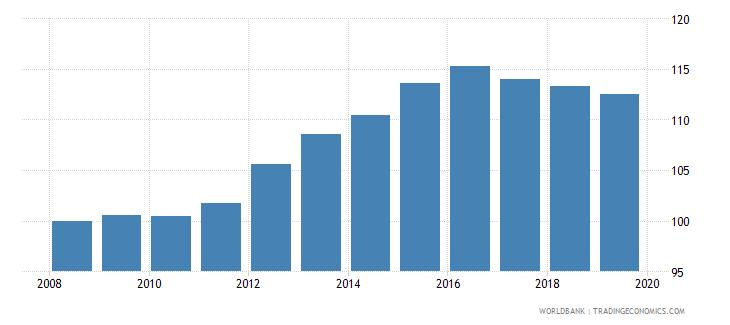 kazakhstan gross enrolment ratio lower secondary female percent wb data