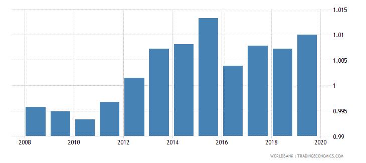 kazakhstan gross enrolment ratio lower secondary gender parity index gpi wb data