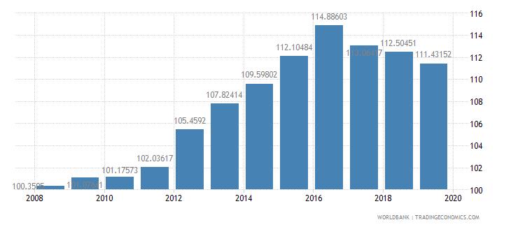kazakhstan gross enrolment ratio lower secondary male percent wb data